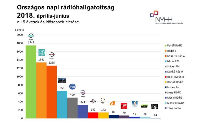Országos napi rádióhallgatottság, 15 évesek és idősebbek, 2018. április–június