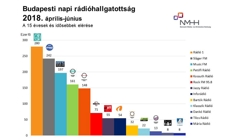 Budapesti napi rádióhallgatottság, 15 évesek és idősebbek, 2018. április–június